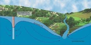 Denk aan het grondwater bij het inbouwen van je zwembad.